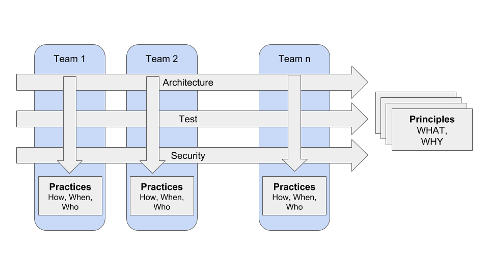 A few cross functional teams