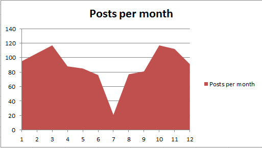 Posts per year