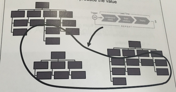 A value stream in a typical organization