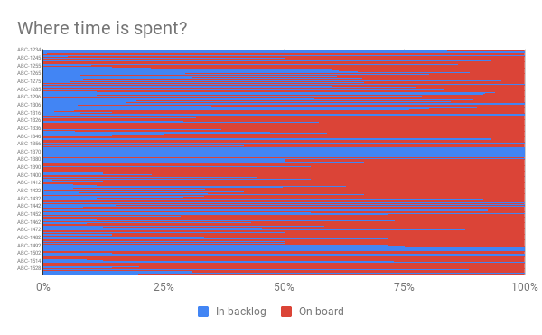 Where is time spent