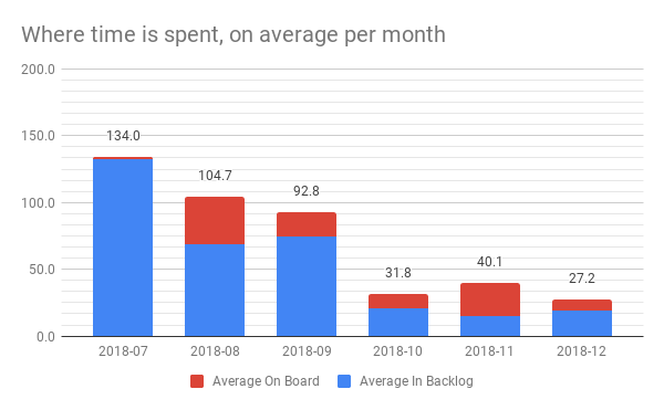 Where is time spent - averages per month