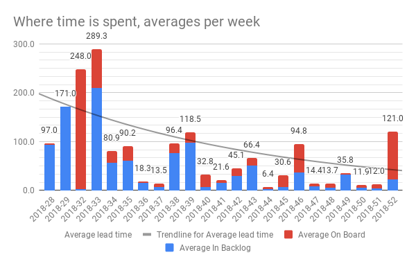 Where is time spent - average per week with a trend for the lead time